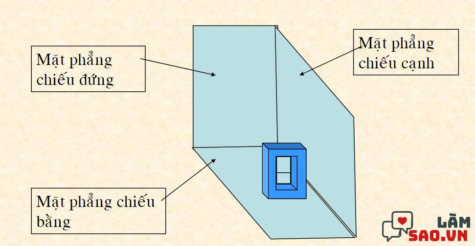 Mặt phẳng chiếu chính là mặt phẳng chứa hình chiếu vật thể đó.