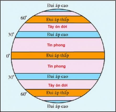 Sự phân bố các đai khí áp trên trái đất