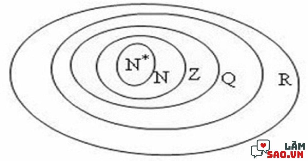 Tập hợp số nguyên ký hiệu là Z, số thực là R